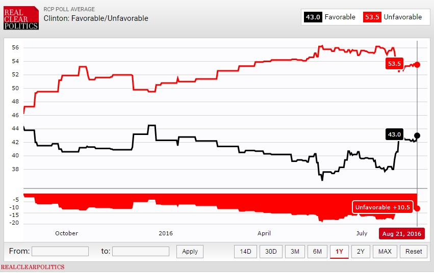 hillary favorable ratings