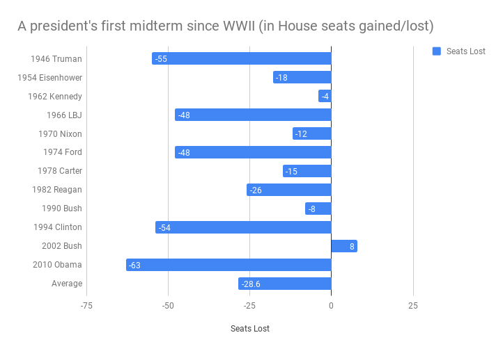 A president's first midterm since WWII (in House seats gained lost)