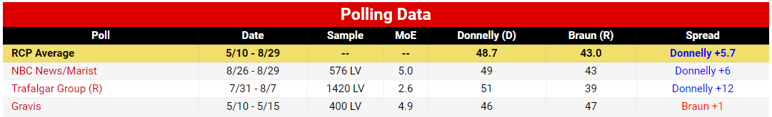 Indiana Senate Braun vs Donnelly Polls