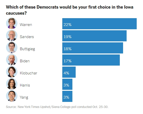 Biden, Sanders and Warren top national poll class=